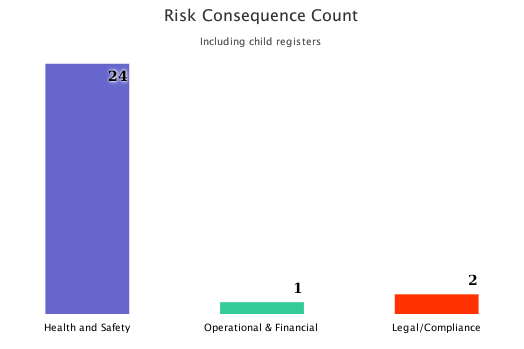 Risk Analytics: Risk Consequence Count